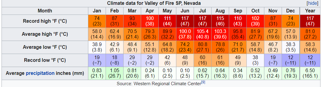 valle of fire weather